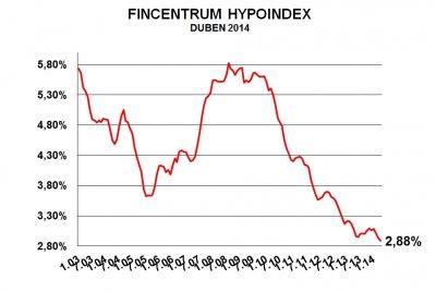 zdroj: Hypoindex.cz (údaje platné k 29. 5. 2014)